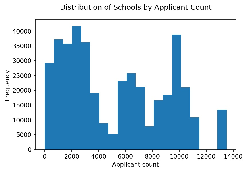 Distribution of schools by applicant count