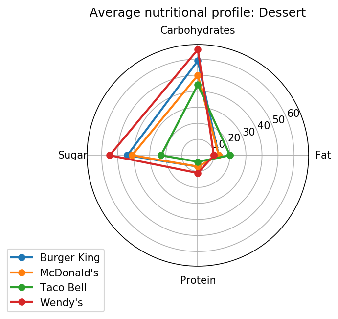 Nutritional profile for desserts