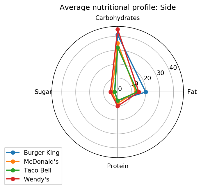Nutritional profile for sides