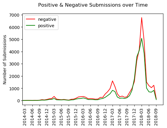 Sentiment on r/lawschooladmissions over time