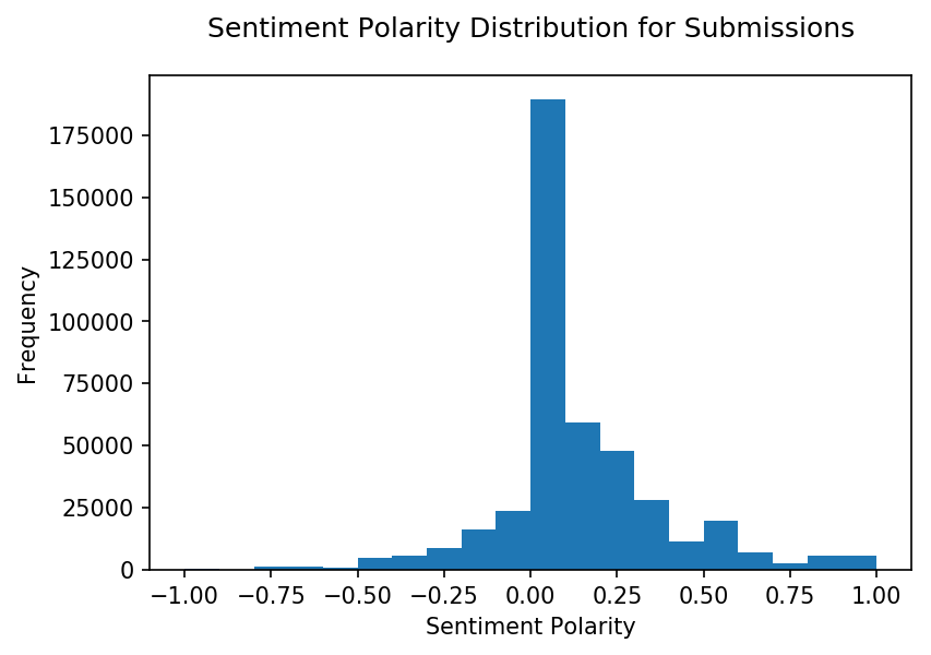Histogram of sentiment on r/lawschooladmissions
